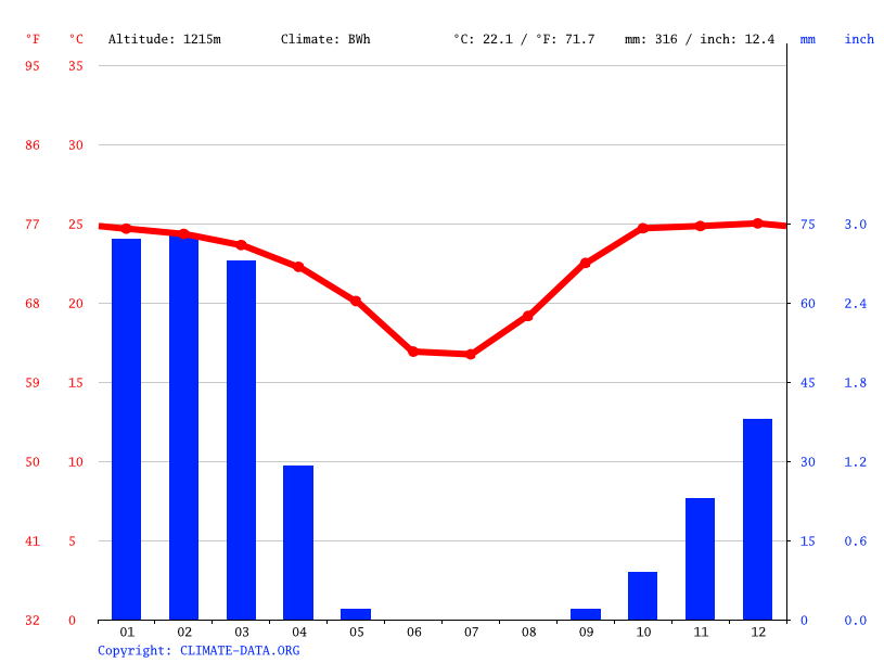 Climate graph // Weather by Month, Omaruru