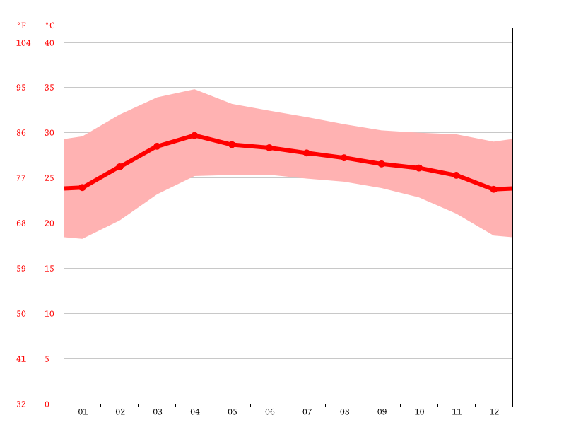 Temperature graph, Phu Thai Song