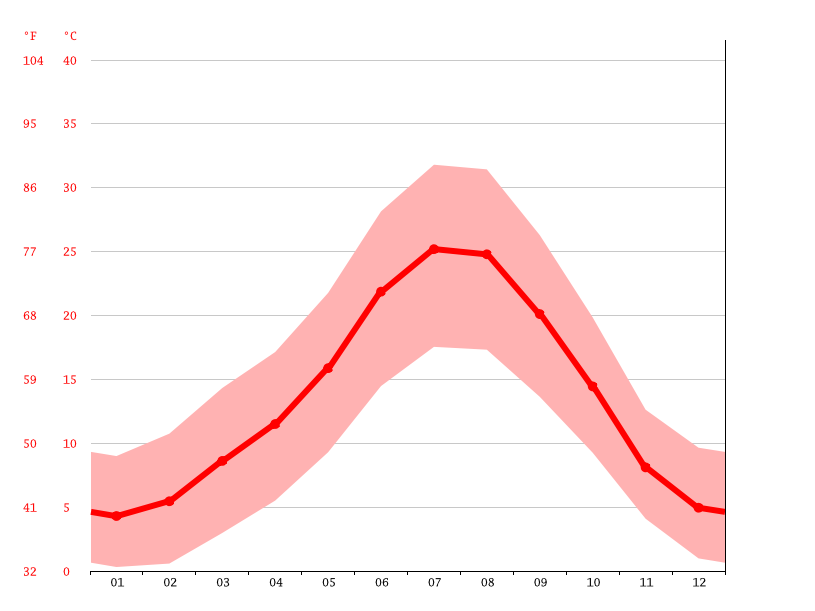 Temperature graph, Guadalajara