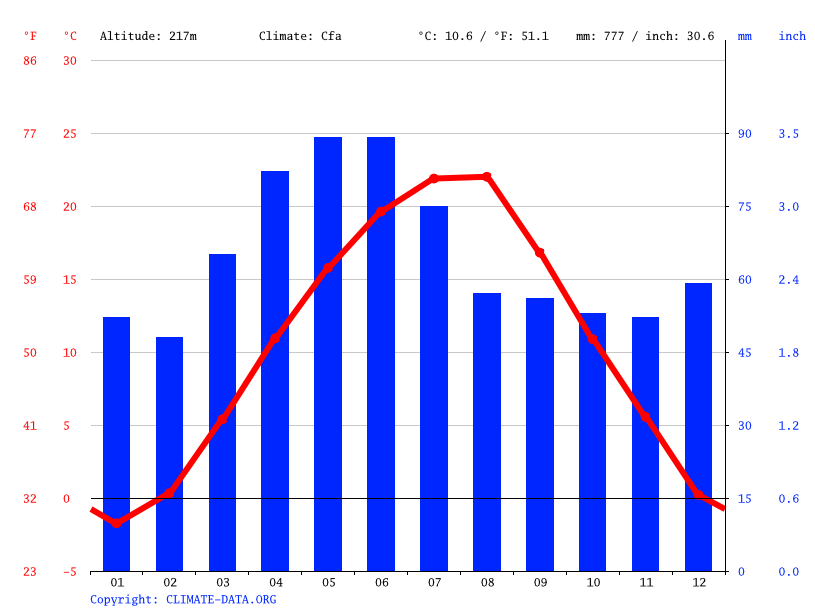Climate graph // Weather by Month, Knjazevac