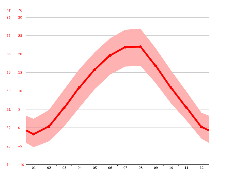 average temperature, Knjazevac