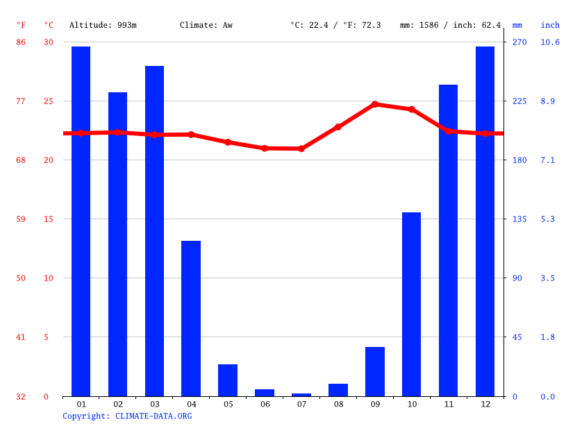 Climate graph // Weather by Month, Anápolis