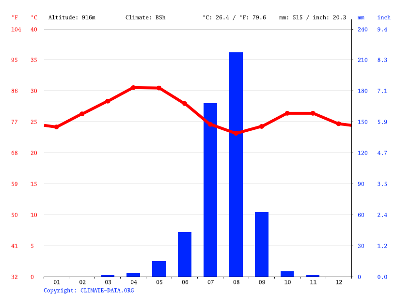Climate graph // Weather by Month, Shambiko