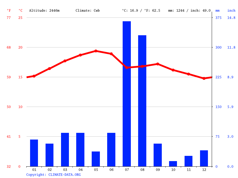 Climate graph // Weather by Month, Senafe