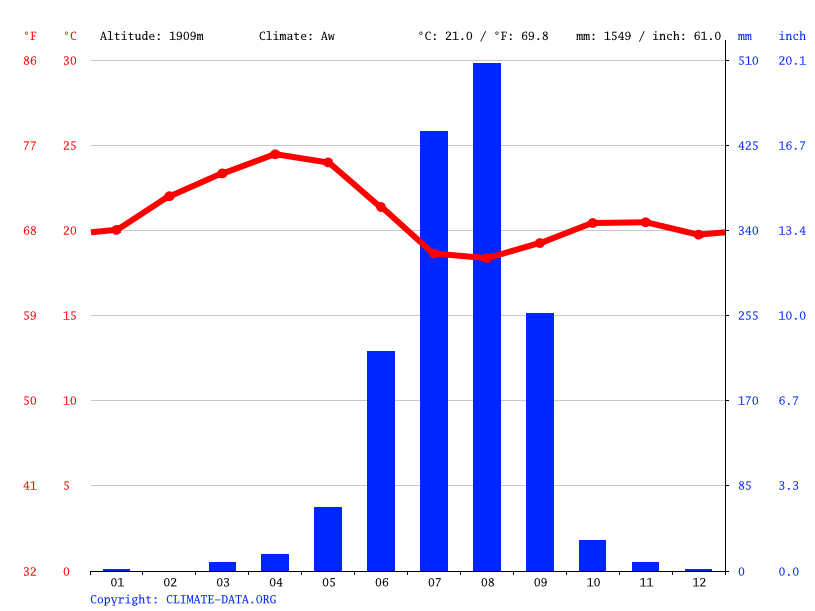 Climate graph // Weather by Month, Shire