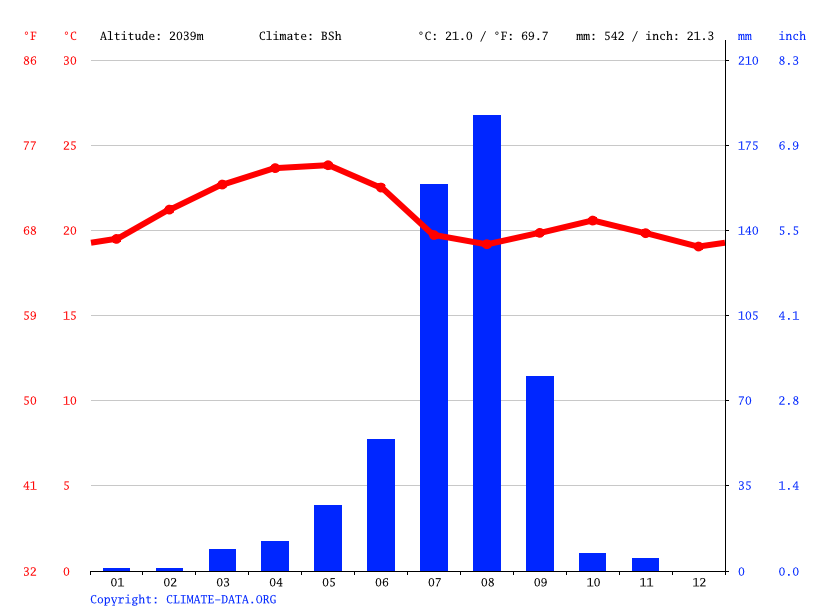 Climate graph // Weather by Month, Adi Kwala