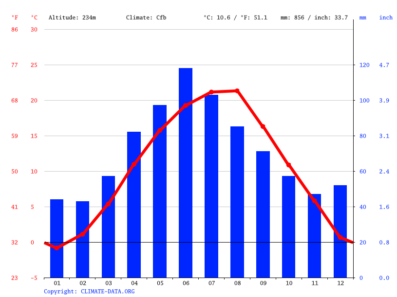 Climate graph // Weather by Month, Ciugud