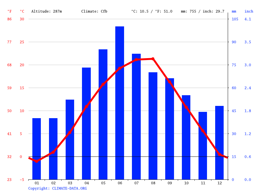 Climate graph // Weather by Month, Hăpria