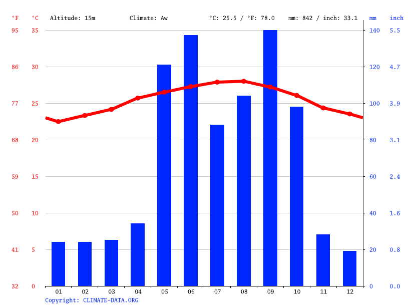 Climate graph // Weather by Month, Cienfuegos