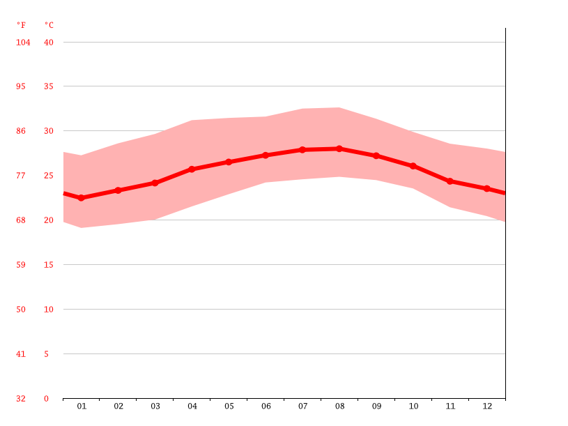 Temperature graph, Cienfuegos