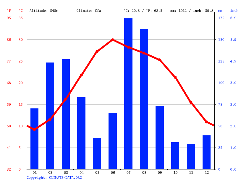 Climate graph // Weather by Month, Islamabad