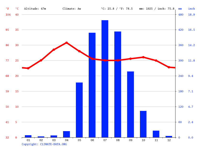 Climate graph // Weather by Month, Taungoo