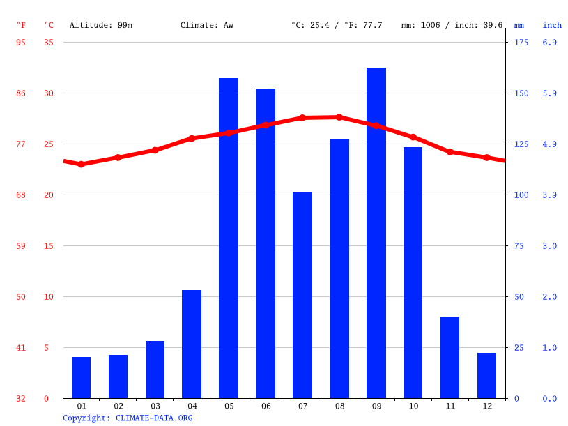 Climate graph // Weather by Month, Camagüey