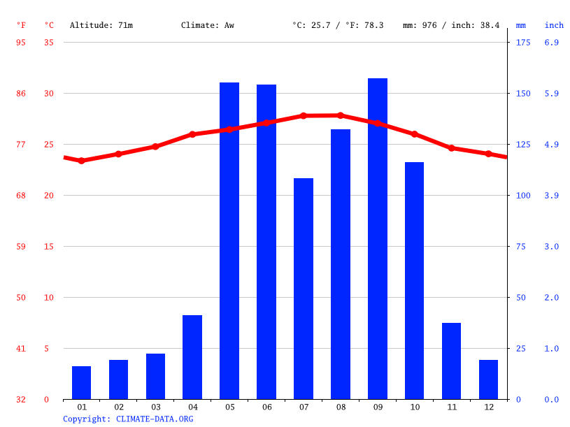Climate graph // Weather by Month, Vertientes