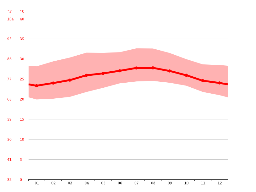 Temperature graph, Vertientes