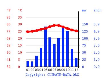 cuba climate diagram cuba climate average temperature  weather by month  cuba weather  cuba climate average temperature