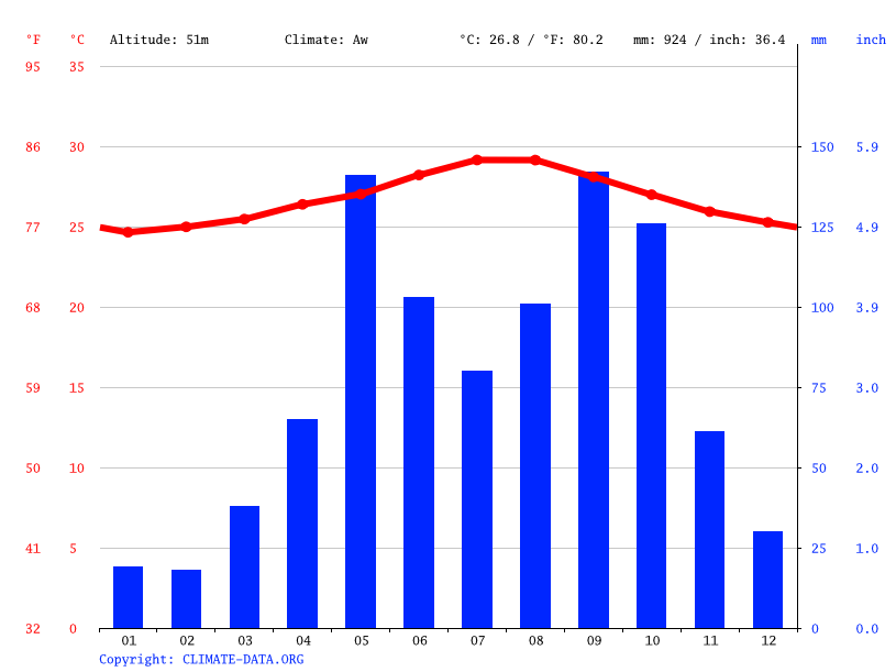 Climate graph // Weather by Month, Guantánamo