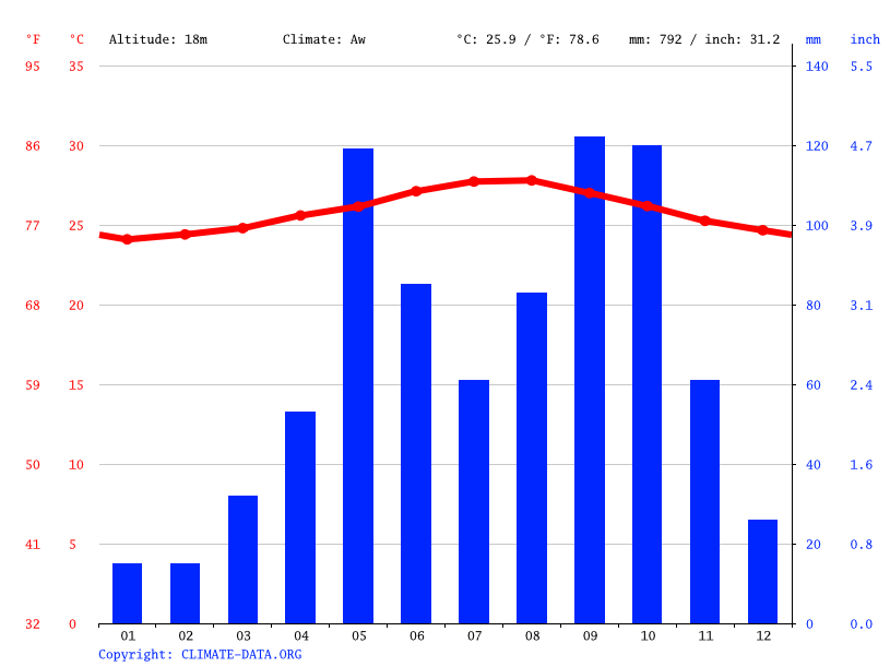 Climate graph // Weather by Month, Santiago de Cuba