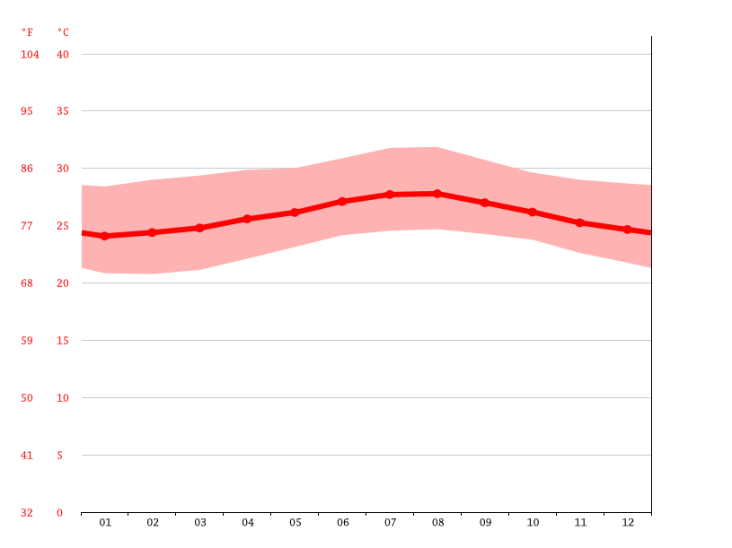 cuba climate diagram santiago de cuba climate average temperature  weather by month  santiago de cuba climate average