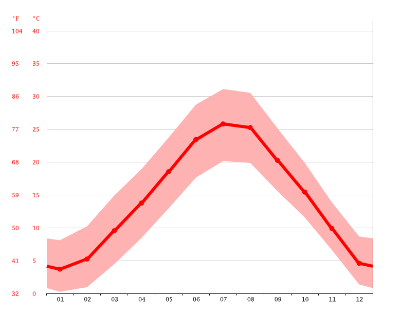 Temperature graph, Ferrara