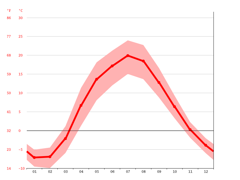 Temperature graph, Belyov
