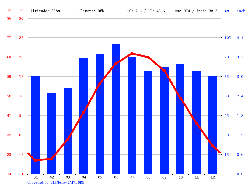 Climate graph // Weather by Month, Kitchener
