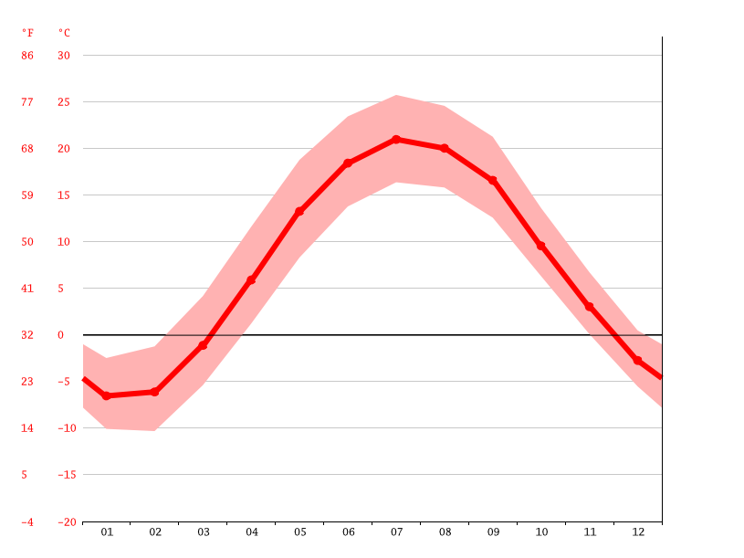 average temperature, Kitchener