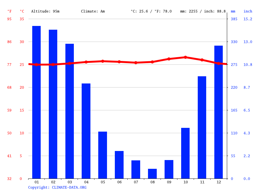Climate graph // Weather by Month, Surakarta