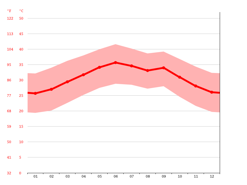 average temperature, Asaita
