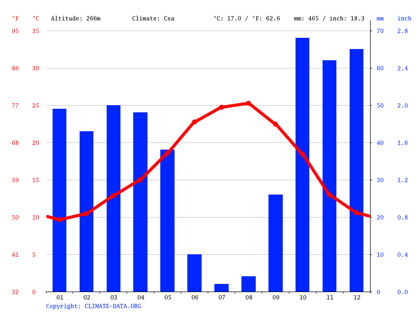 Climate graph // Weather by Month, Beja