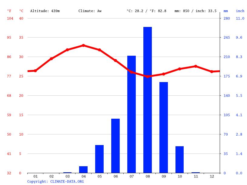 [Fiche] Centrochelys sulcata (Tortue sillonnée)    Climate-graph