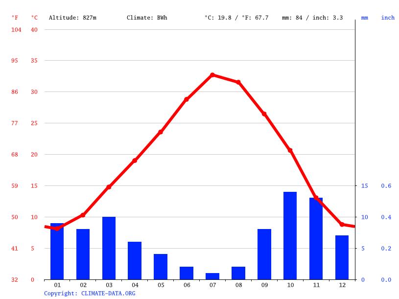 Climate graph, Beni Ounif