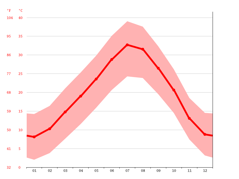 Temperature graph, Beni Ounif