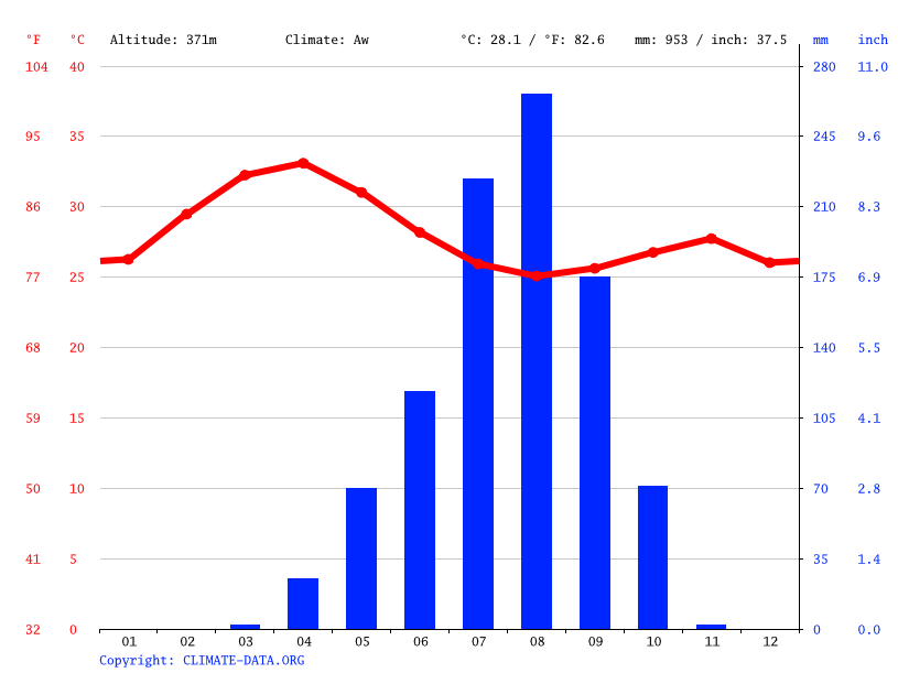 Climate graph // Weather by Month, Guidari