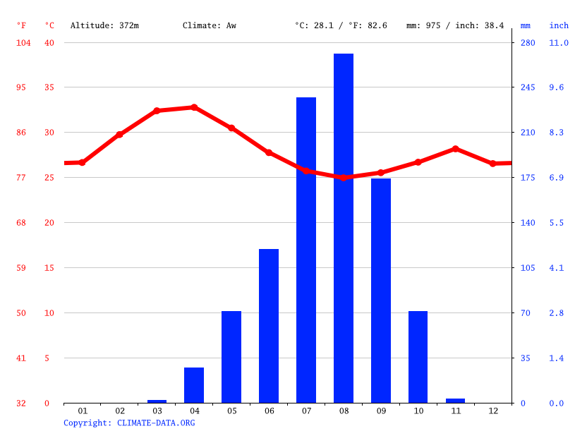 Climate graph // Weather by Month, Dono Manga