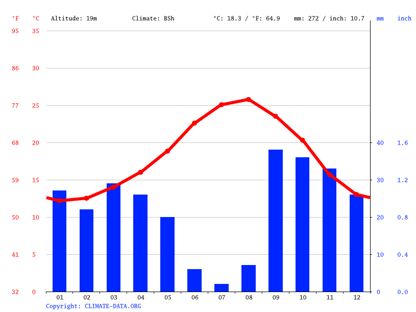 Climate graph // Weather by Month, Cartagena