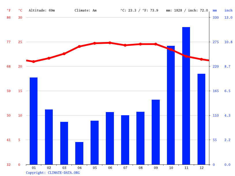 Climate graph // Weather by Month, Jutiapa
