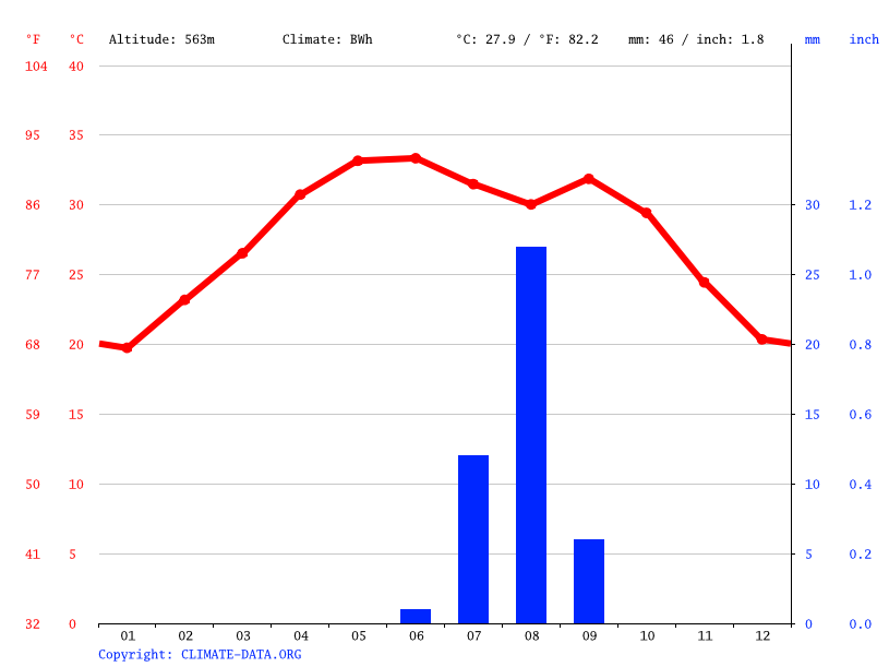 Climate graph // Weather by Month, Fada