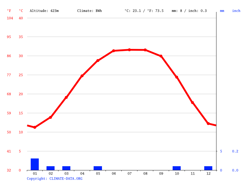 Climate graph // Weather by Month, Sabha