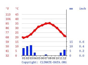 Abu Dhabi Climate Average Temperature Weather By Month Abu Dhabi Water Temperature Climate Data Org
