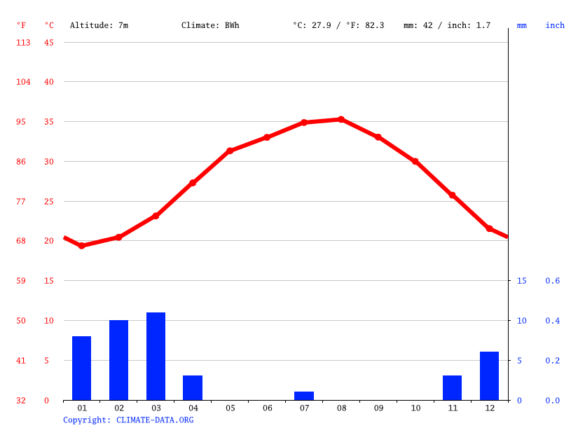 Climate graph // Weather by Month, Abu Dhabi