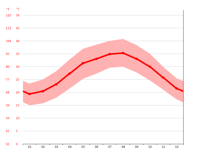 Temperature graph, Abu Dhabi