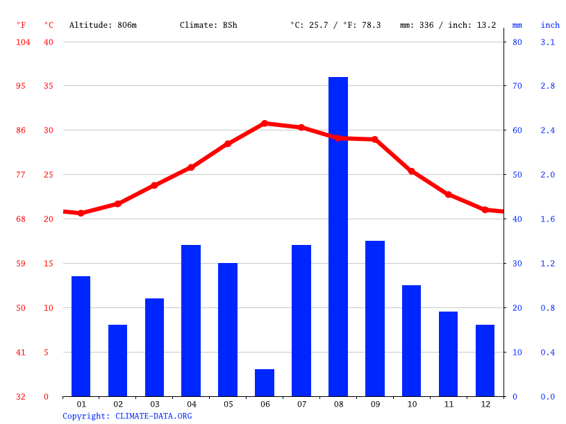 Climate graph // Weather by Month, Dewele