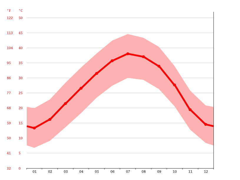 Temperature graph, In Ghar