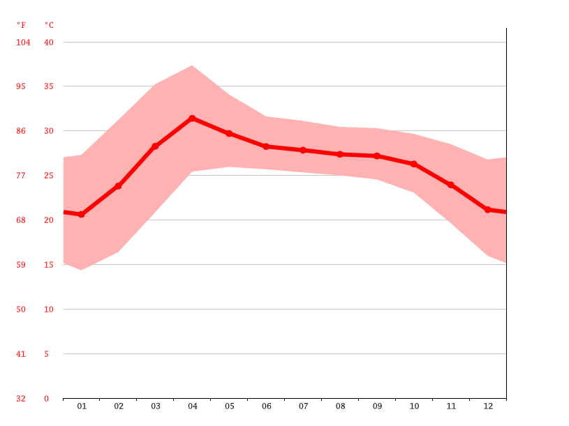 Temperature graph, Mandalay