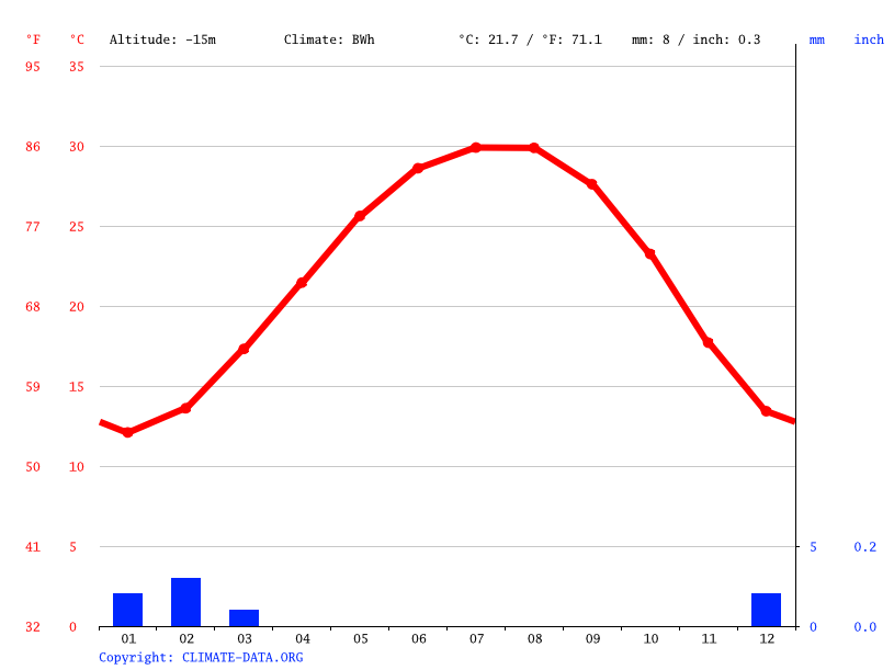 Climate graph // Weather by Month, Siwa Oasis