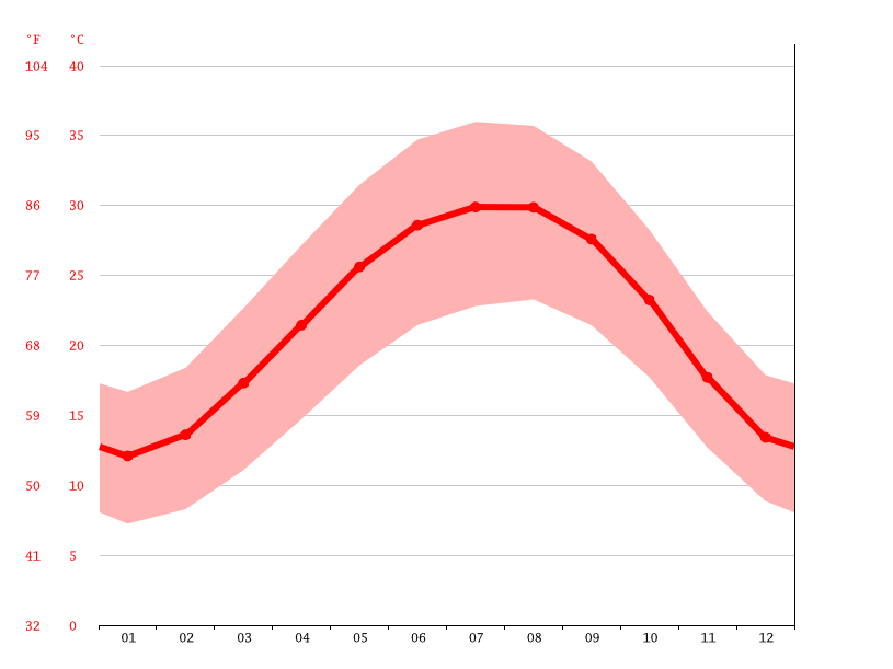 Temperature graph, Siwa Oasis