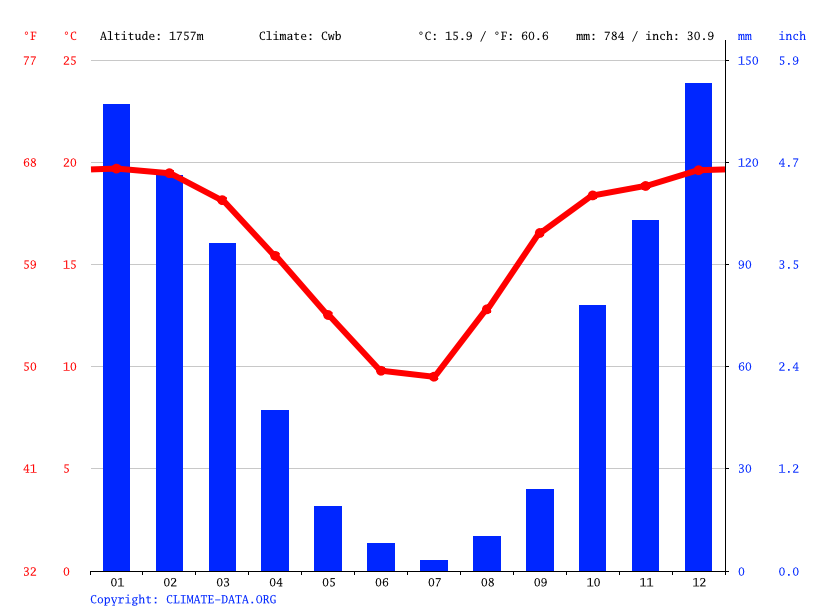 Climate graph // Weather by Month, Johannesburg