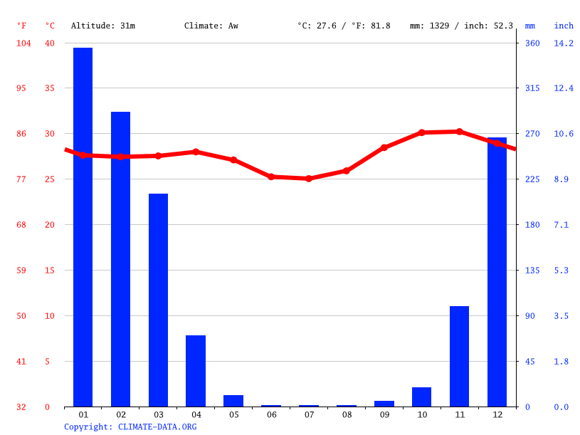 Climate graph // Weather by Month, Jabiru