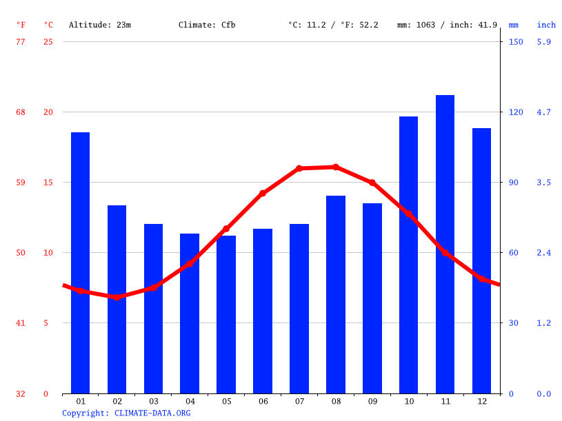 Grafico clima, Milford Haven